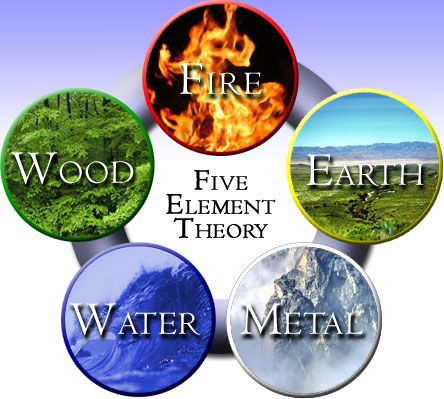 What are the 5 Elements\u2026and How they Work together? Feng shui - feng shui garten bagua