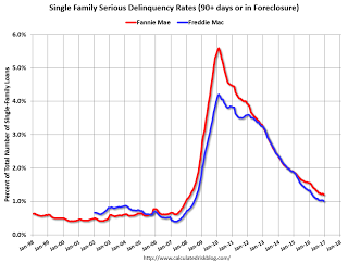 Fannie Mae Mortgage Serious Delinquency Rate Decreased In