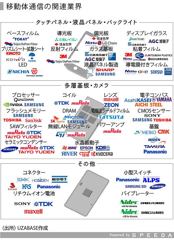 Speeda総研特別編 バリューチェーンからざっくり業界を理解する 移動