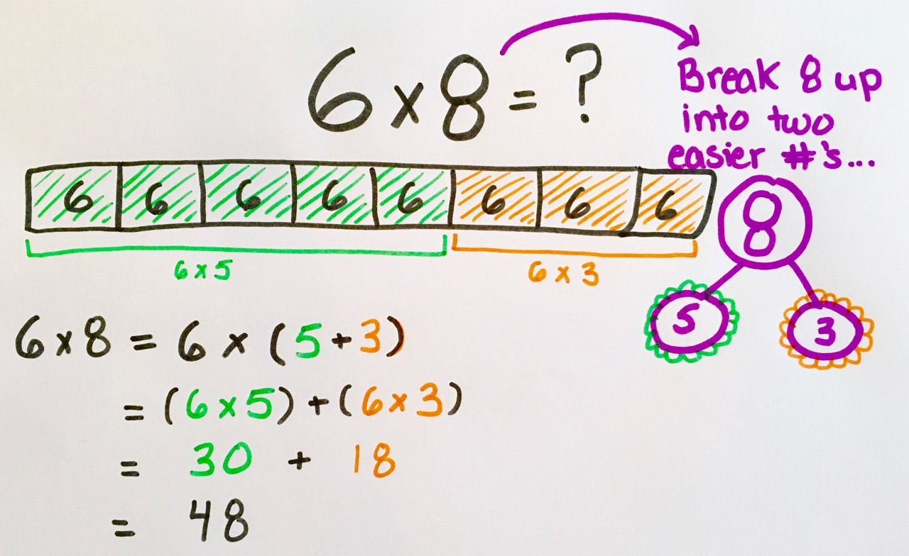 The Distributive Property Is Logical Empowering And