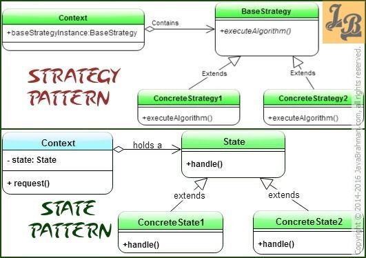 Strategy Design Pattern Versus State Design Pattern An Analysis