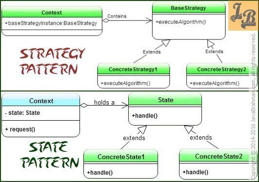 Strategy Design Pattern Versus State Design Pattern An Analysis Pattern Design Gof Design Patterns Design Patterns In Java