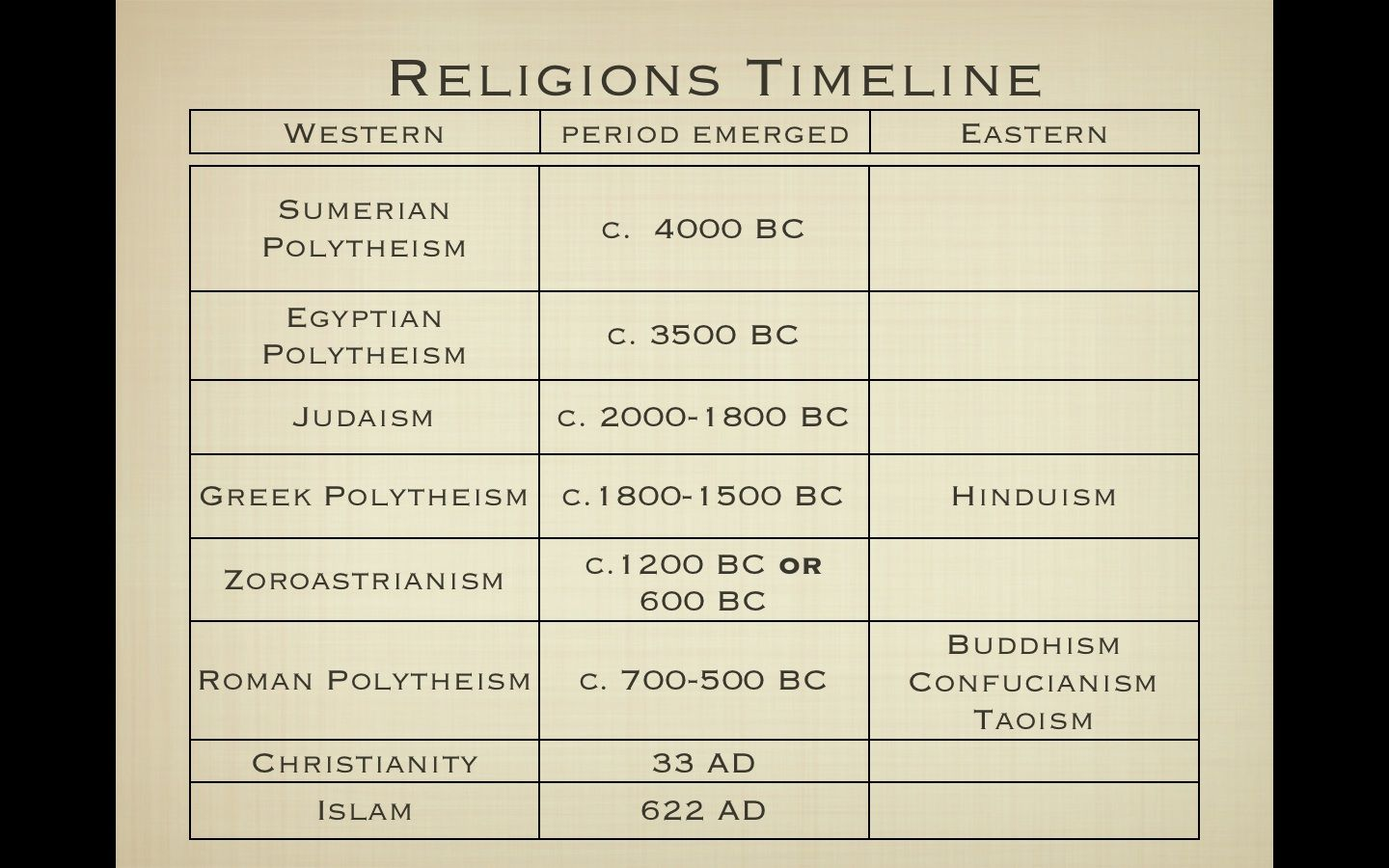 Ancient Religions Timeline