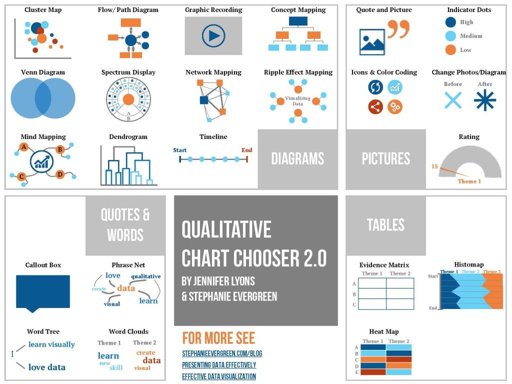 Qualitative Chart Chooser Data Visualization Infographic Data Visualization Data Visualization Design