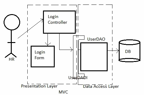 Factory Design Pattern Implementation Inside Dao Example Factory