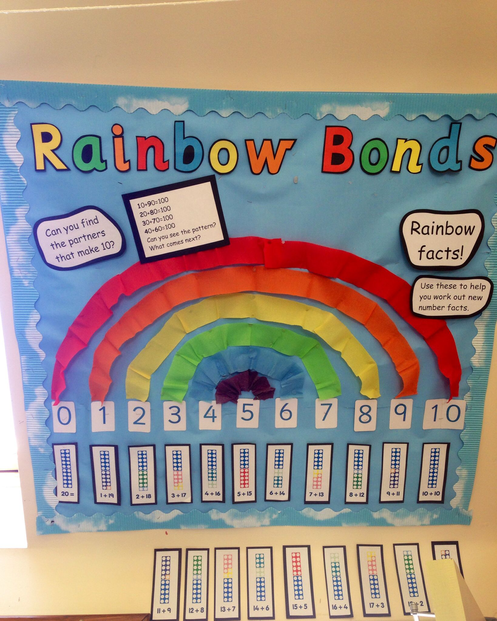 Number Bonds To 10 Display Board