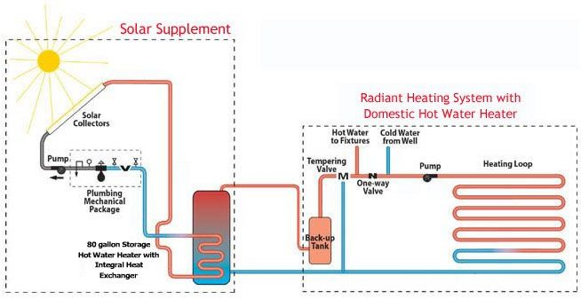 Piping Diagram For Radiant Floor Heat The Wiring