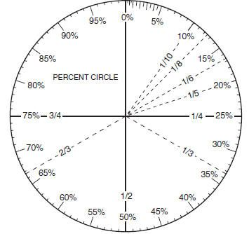 Percent Circle Template Printable  Fractions Decimals And