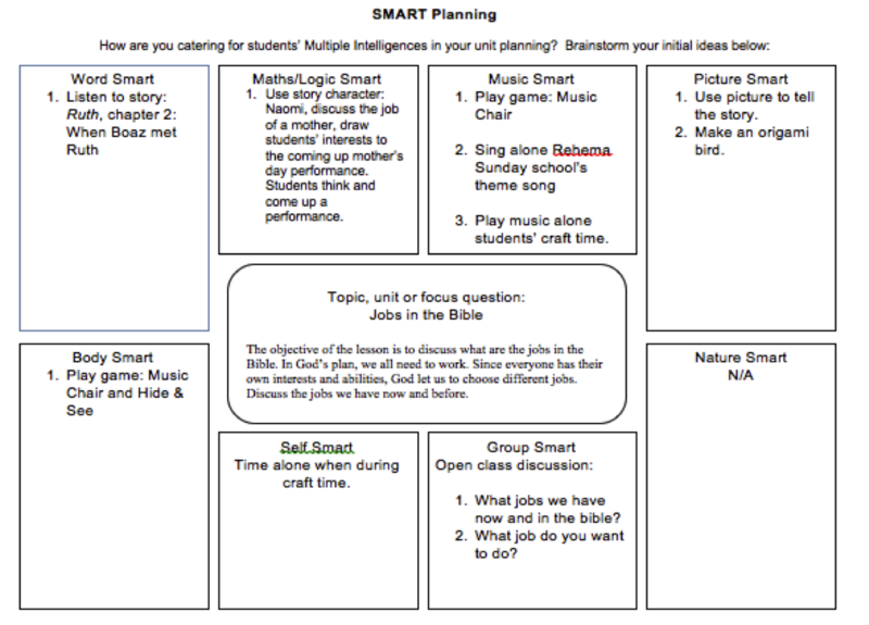 Smart Planning  Lesson Planning    Lesson Plan