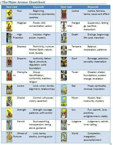 Pin by Laurie Decker on ωιт¢ну Pinterest Tarot, Major arcana and - accomplishment report