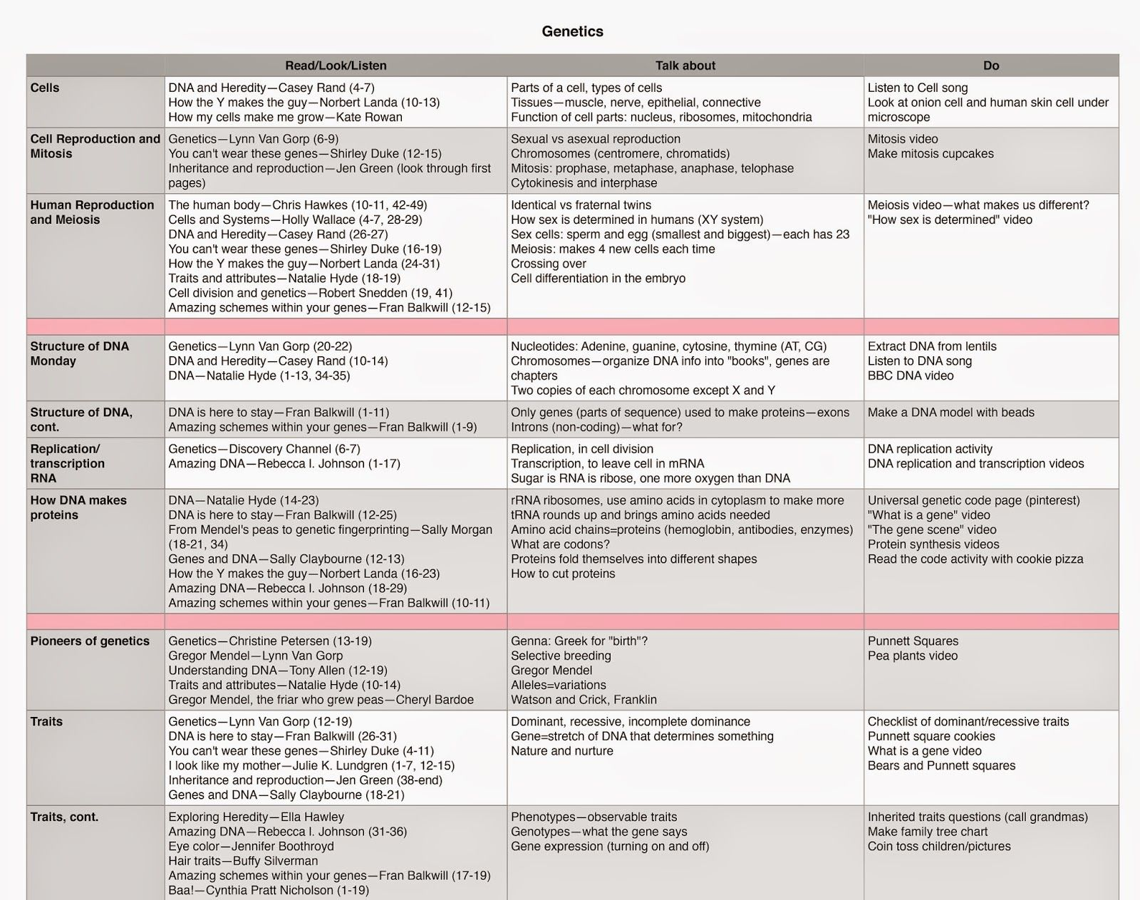 Dna And Genetics Unit Schedule And Lesson Plan