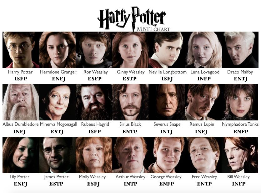 Mbti chart harry potter