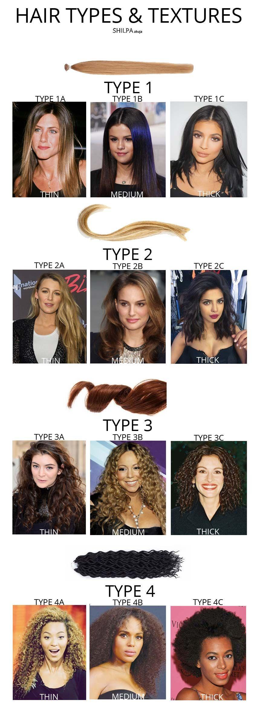 Natural Hair Types With Our No Fail Hair Texture Chart Natural Hair Types Hair Type Chart Hair Texture Chart