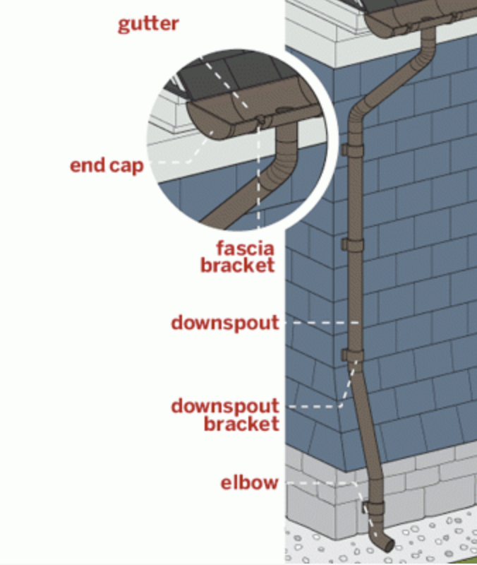 All About Gutters Downspout Gutters Diy Gutters