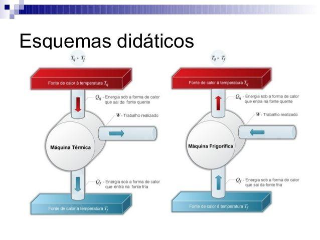 Resultado De Imagem Para Refrigerador E Motor Termodinamica Maquinas Termicas Escola Energia