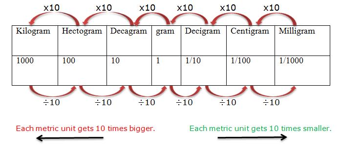 Image Result For Milligrams To Kilograms Chart For The Home Skool