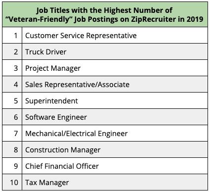 A Golden Age For Veteran Job Seekers Veteran Jobs Job Seeker Military Jobs