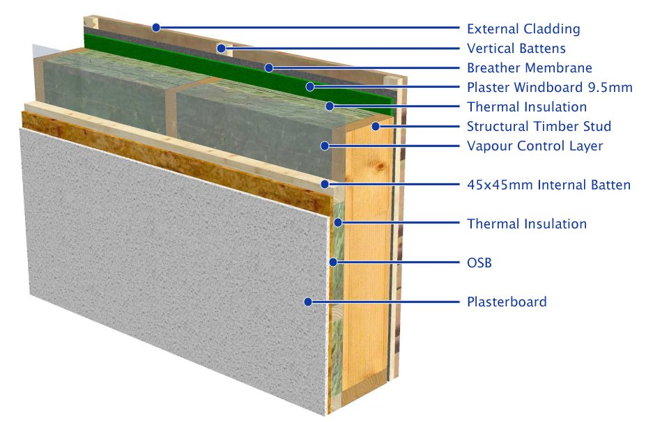 timber frame details - Google Search   building science   Timber