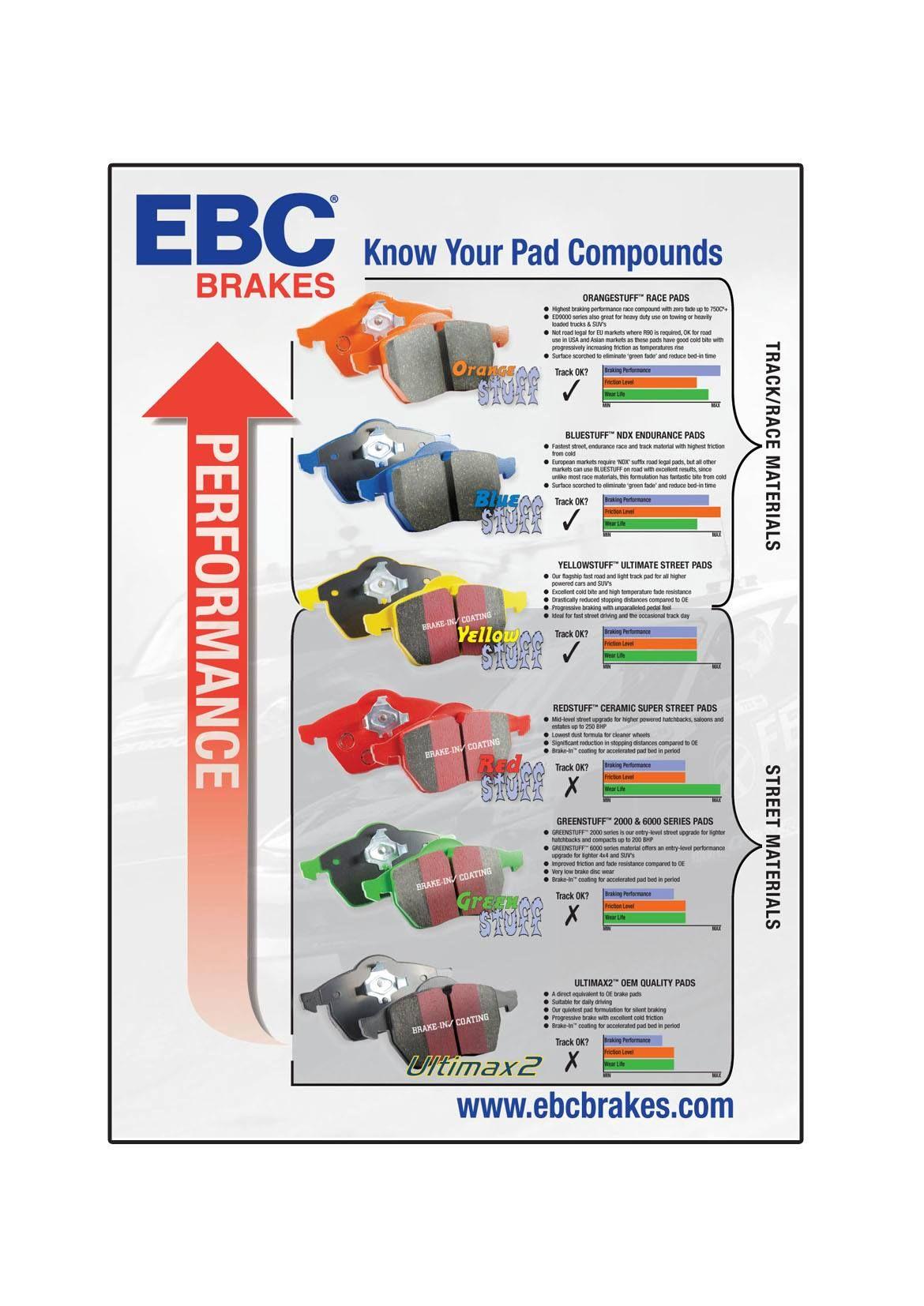 Know your ebc brakes compounds performance chart automotive orangestuff bluestuff also rh pinterest