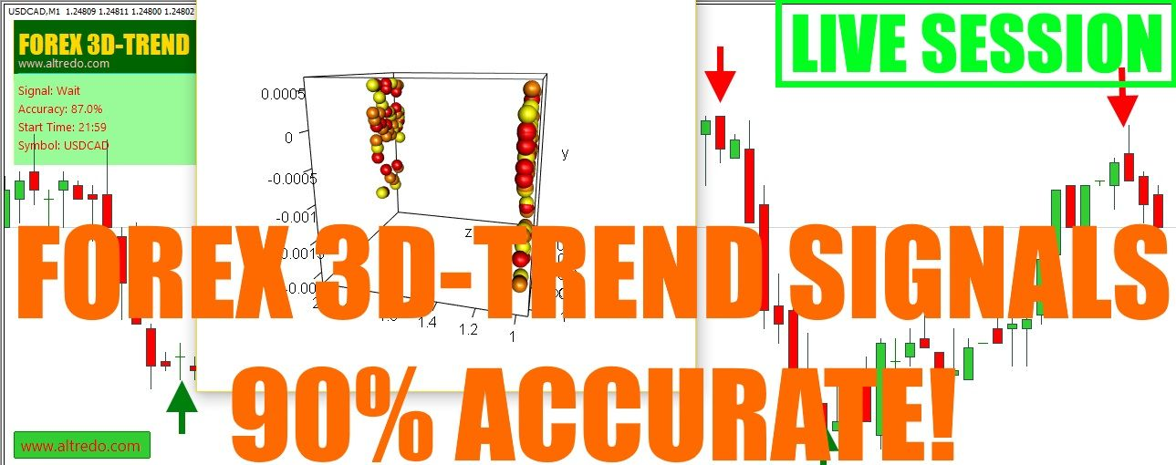 Forex 3d Trend Signals Indicator 90 100 Accurate Live