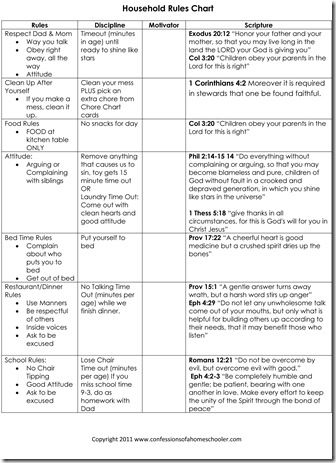 Household rules chart with scriptures, discipline and rules | Kids