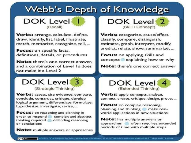 Norman Webb Depth Of Knowledge What is the dok and why do we ...