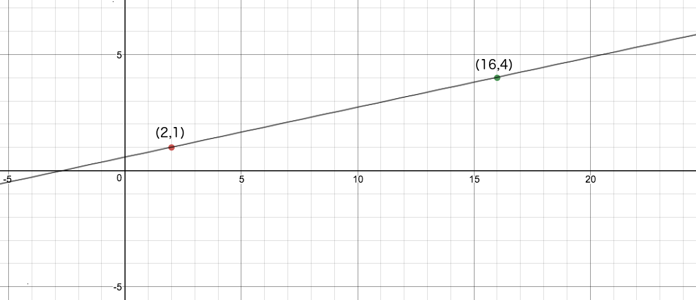 Slope Calculator Find The Angle Or Equation Of A Line Calculator