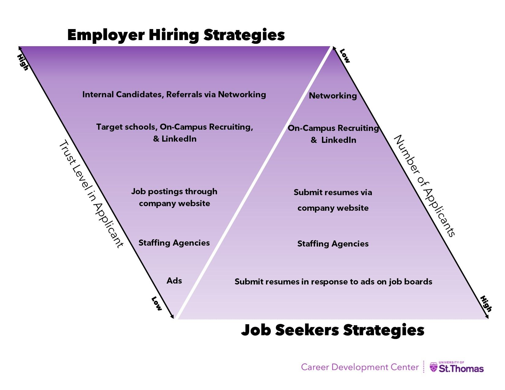 How employers hire vs how students look for jobs. See the