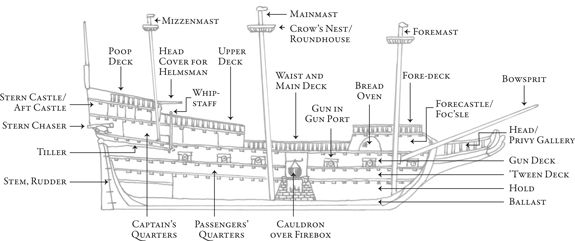 parts of a ship names - Google Search