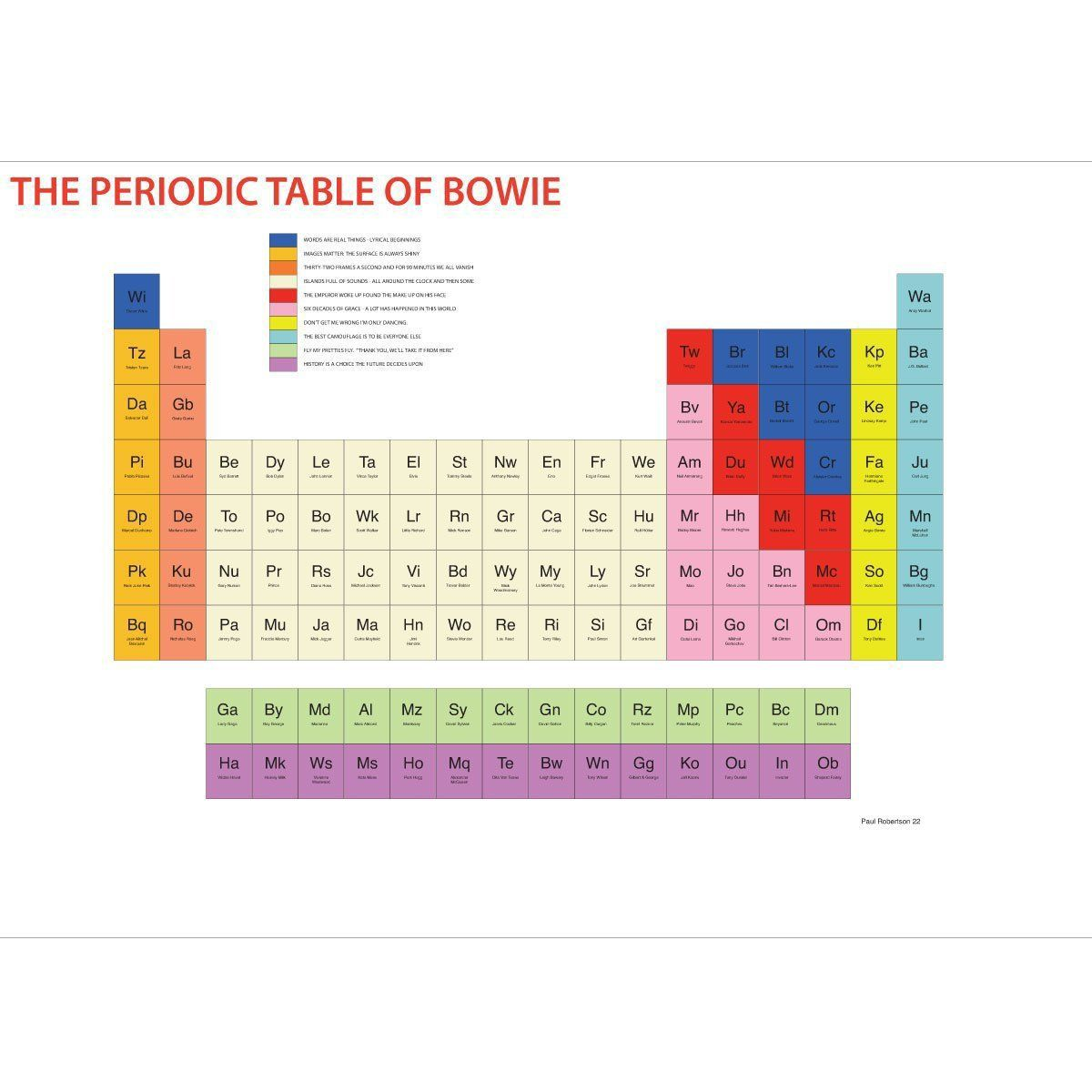 The periodic table of bowie david bowie isfan art pinterest periodic table urtaz Image collections