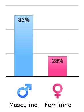 Gender Role Test