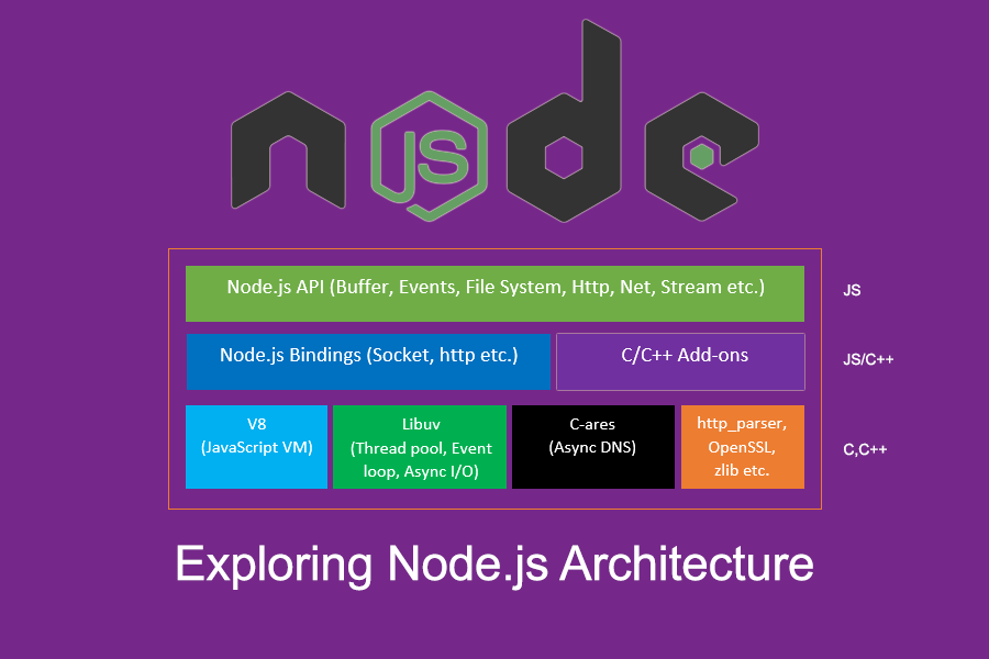 Node js has mainly two types of components – core components