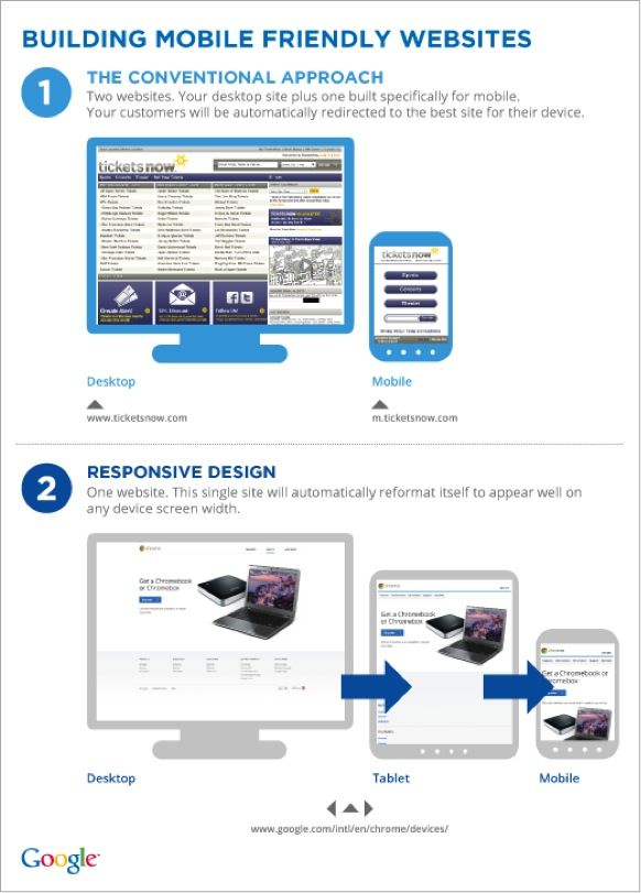 Ring The Bell Responsive Web Design Is Here To Stay Responsive Web Design Is A Critical Part Web Development Design Responsive Design Medical Website Design