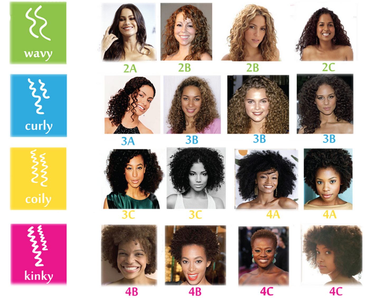 Find Your Curly Type I M A 2b 2c 3a Combo Hair Type Chart Curly Hair Types Types Of Curls