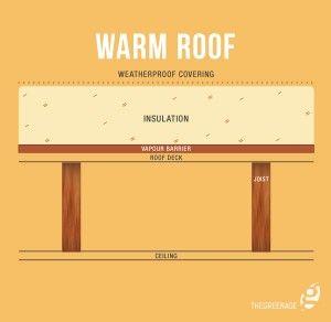 Best Loft Insulation An Introduction Warm Roof Loft 400 x 300