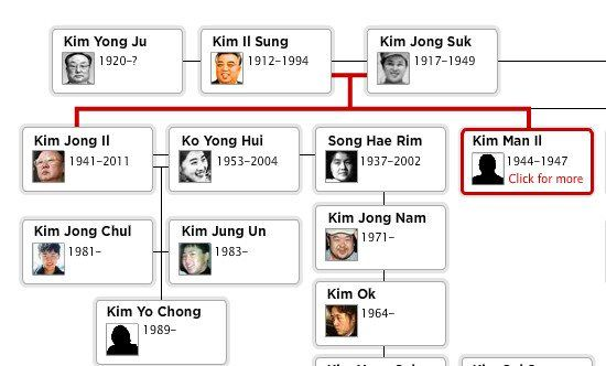 Interactive org chart - Meet the team http\/\/communityarticulate - how to organize chart examples