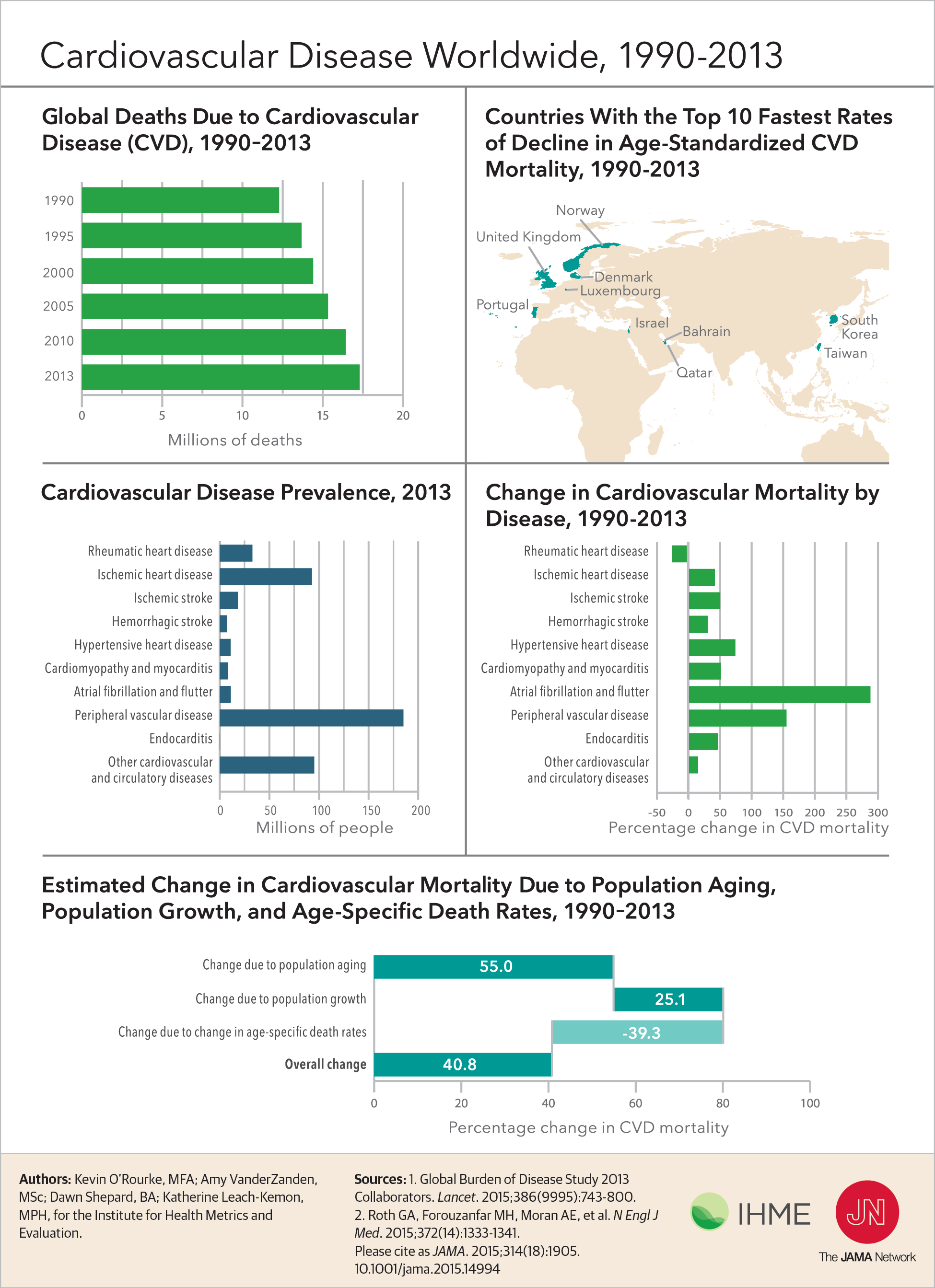 Pin on Diseases & Disorders Infographics