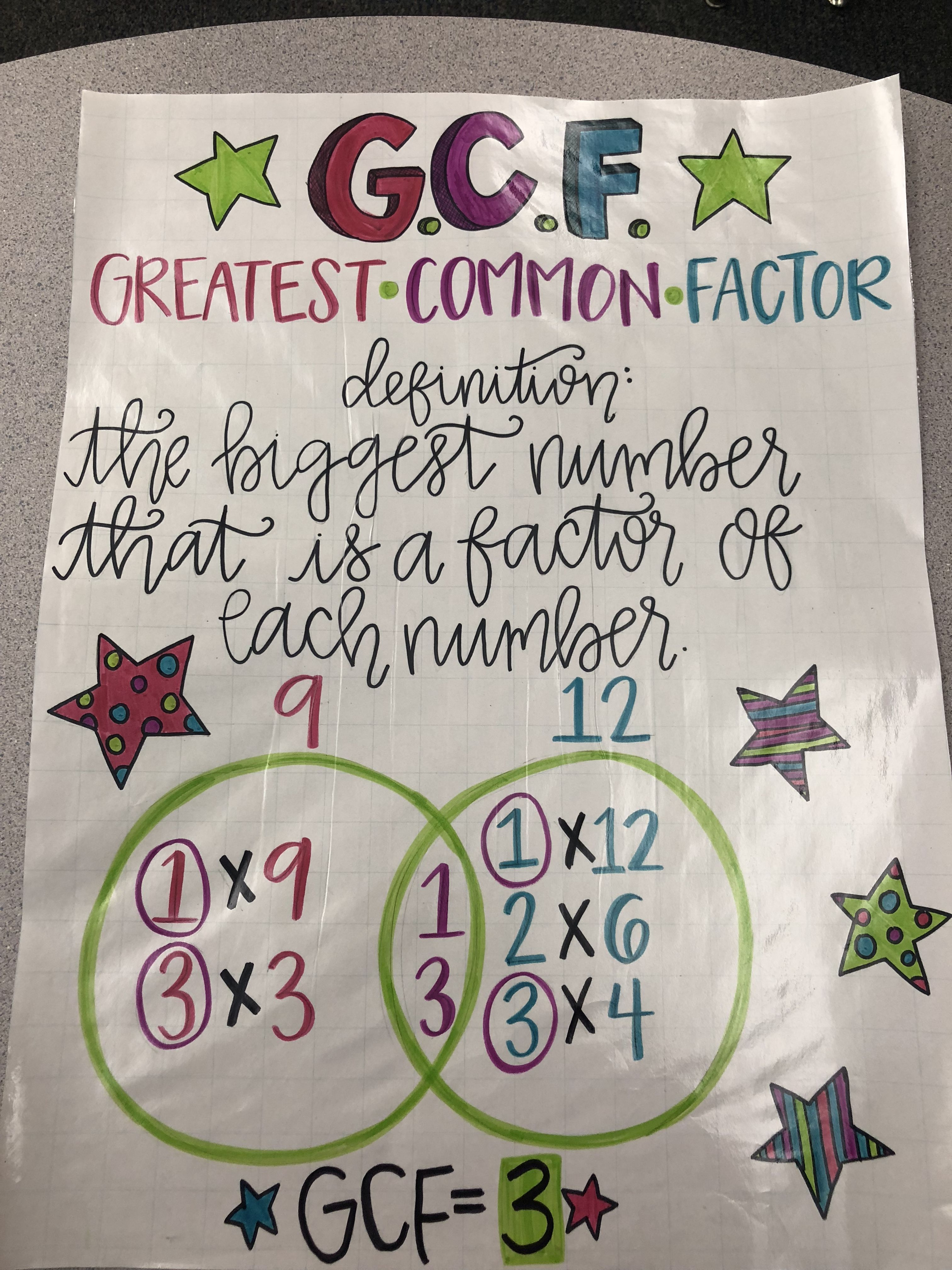 small resolution of GCF anchor chart Greatest common factor   Greatest common factors