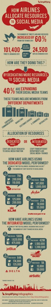 This infographic shows, quite clearly, that the airline industry has found integrated social media to be better than dedicated social media