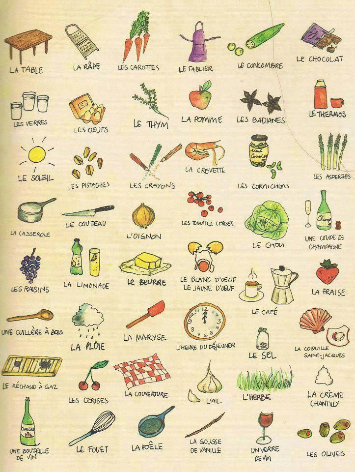 Exceptionnel Le vocabulaire de la cuisine | French Food Vocabulary | Pinterest  GU12