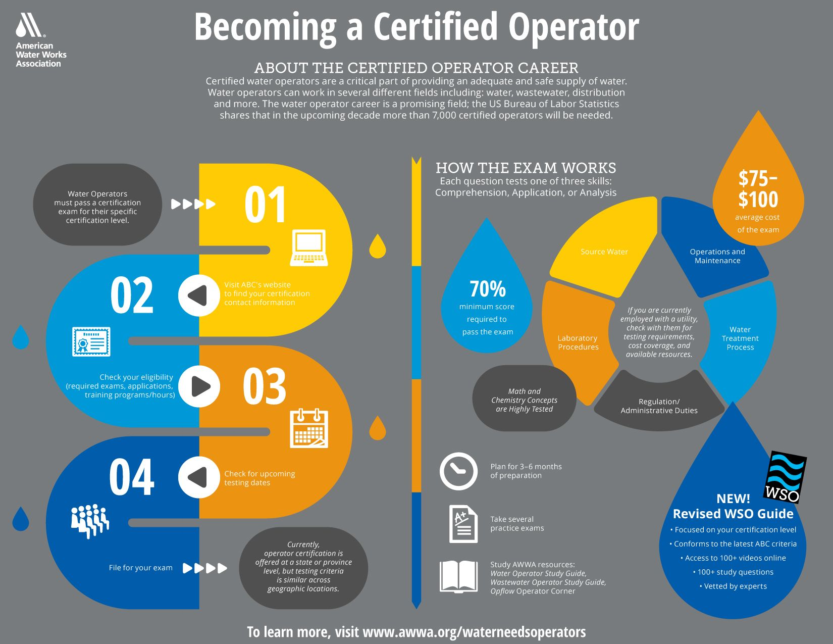 Become A Certified Operator With Images How To Become Career Pathways This Or That Questions