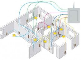 What Type Of Electrical Wire To Use For Home House Wiring Home Electrical Wiring Residential Wiring