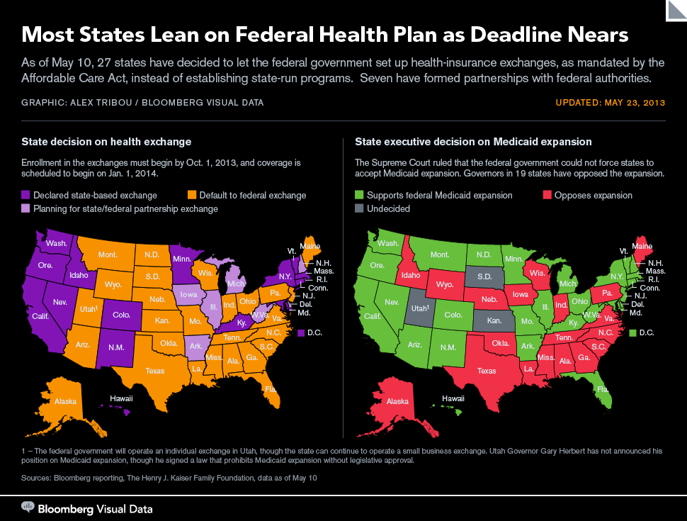 Most States Lean on Federal Health Plan as Deadline Nears