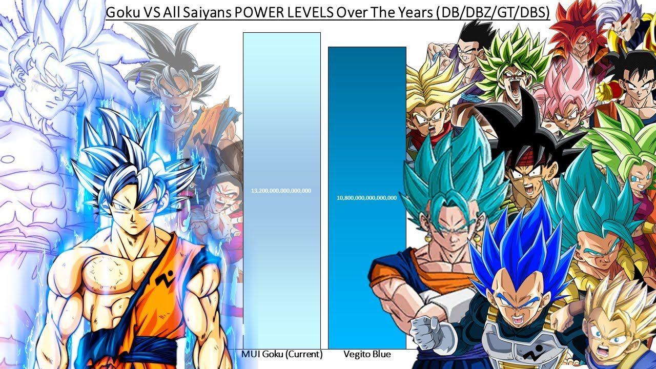 Goku Vs All Saiyans Power Levels Over The Years Db Dbz Gt Dbs Goku Vs Dbz Gt Dbz