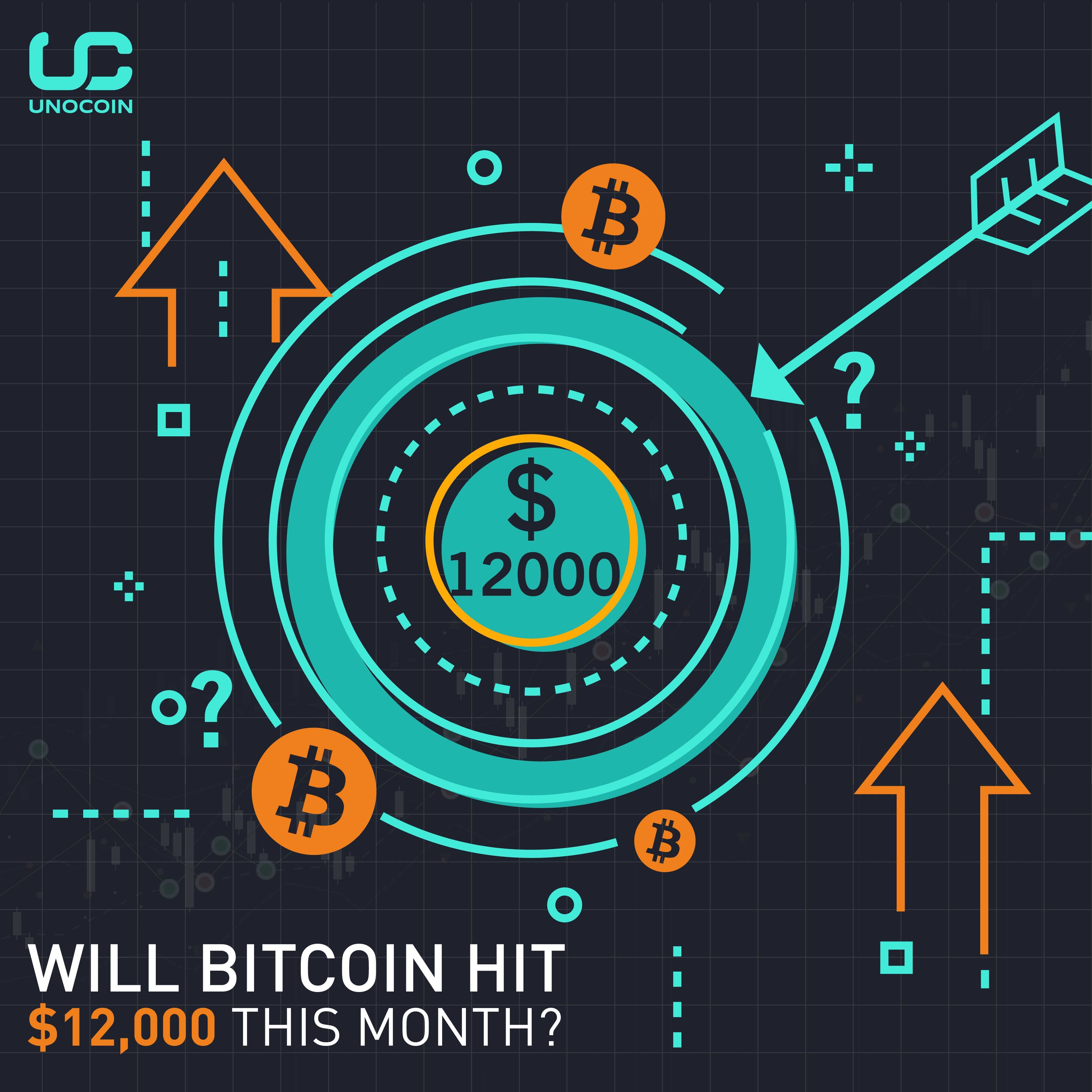 Pin on Unocoin