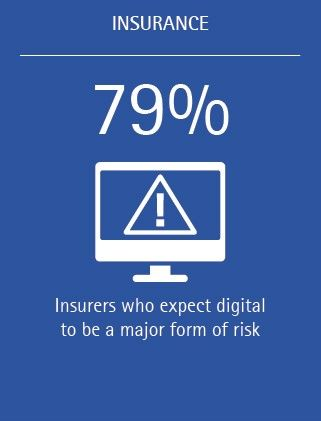 Will Digital Be A Major Form Of Risk Research Reveals 79 Percent