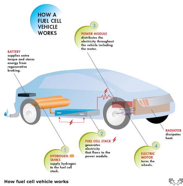 The Hydrogen Fuel Cell Giant You\'ve Been Ignoring Is Waking Up ...