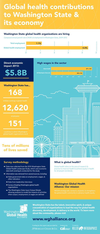 Economic impact of global health on Washington\'s economy infographic ...