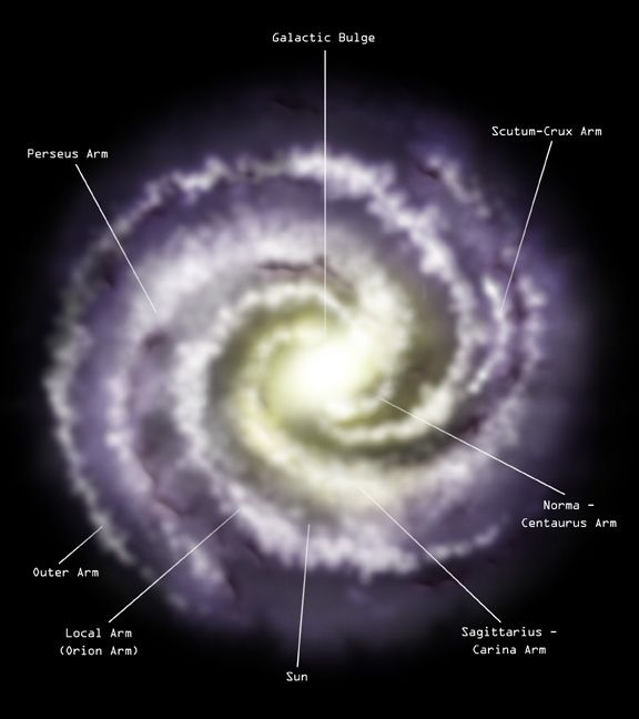 Milky Way Galaxy face on. It shows the galactic bulge, labels the ...