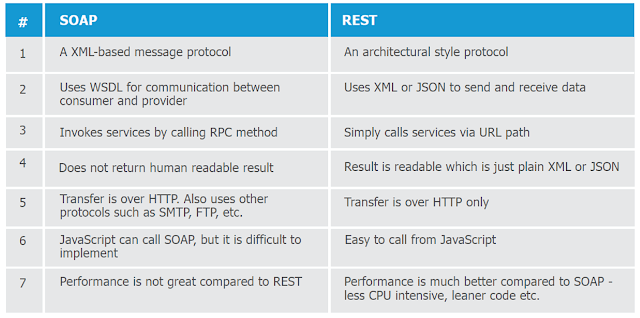 Difference between SOAP and RESTful Web Service in Java